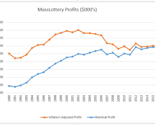mass lottery profits