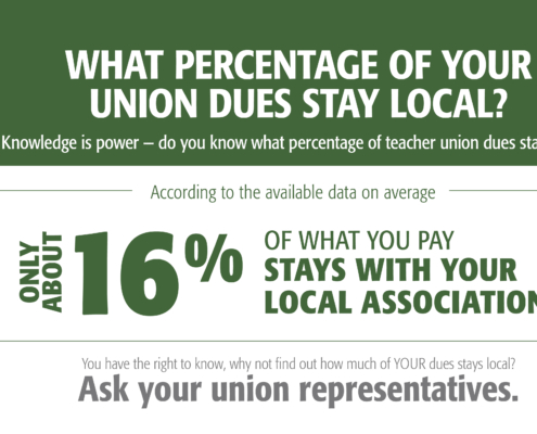Study Finds Vast Majority of Teacher Union Dues Fund State and National Affiliates